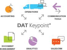 DAT Keypoint